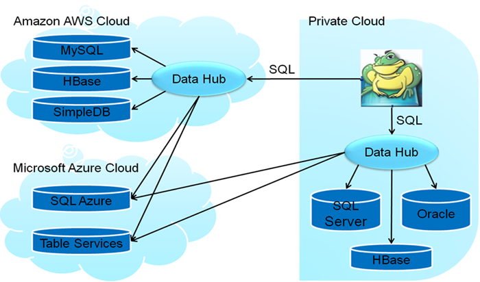 cloud server arisee