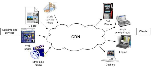 content delivery network  cdn  management services