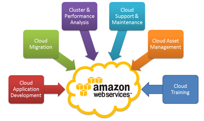 amazoin web services